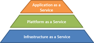 Cloud Computing Service Arten