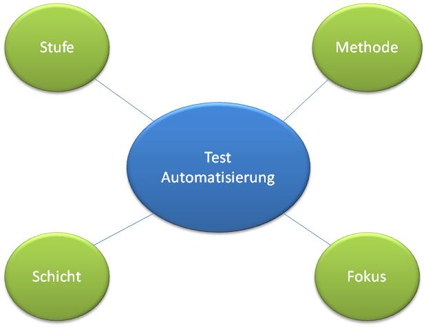 Dimensionen der Testautomatisierung