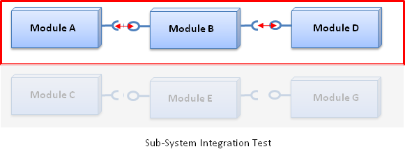 Sub-System Integration Tests