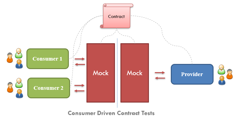 Consumer Driven Contract (CDC) Tests