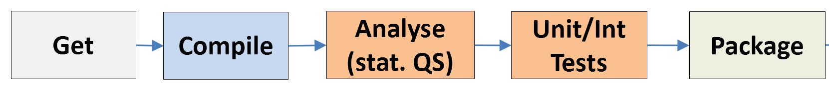 Continuous Integration Kette