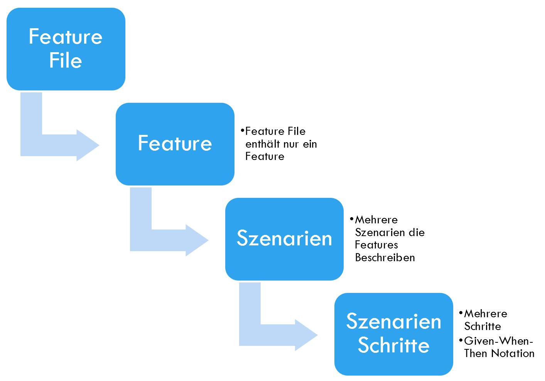 Gherkin Struktur