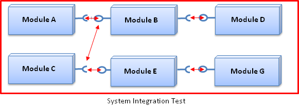System Integration Tests