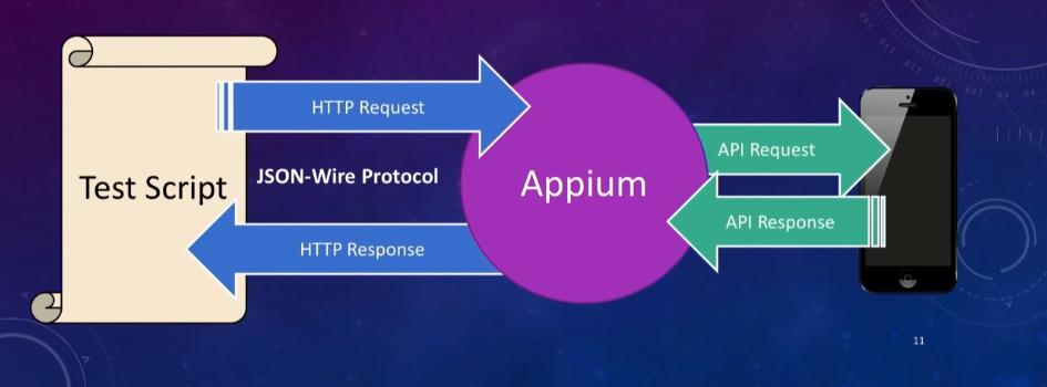 Funktionsweise von Appium
