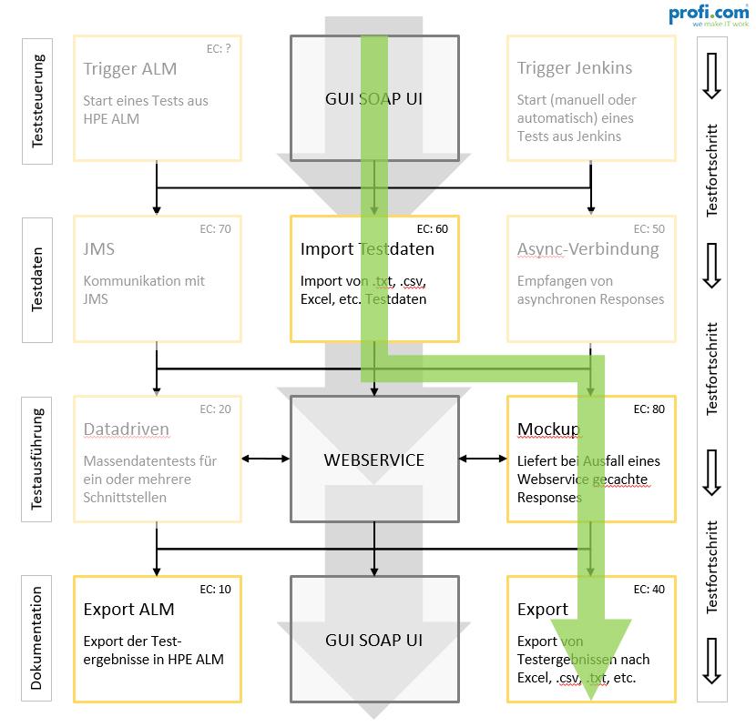 Use Case 3: Relevante Module für Modul Mock