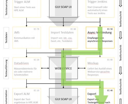 Case Study SOAP UI: Relevante Module für Use Case 2